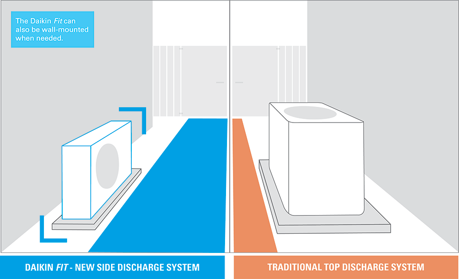 Daikin fit  side discharge system vs. traditional top discharge air conditioner