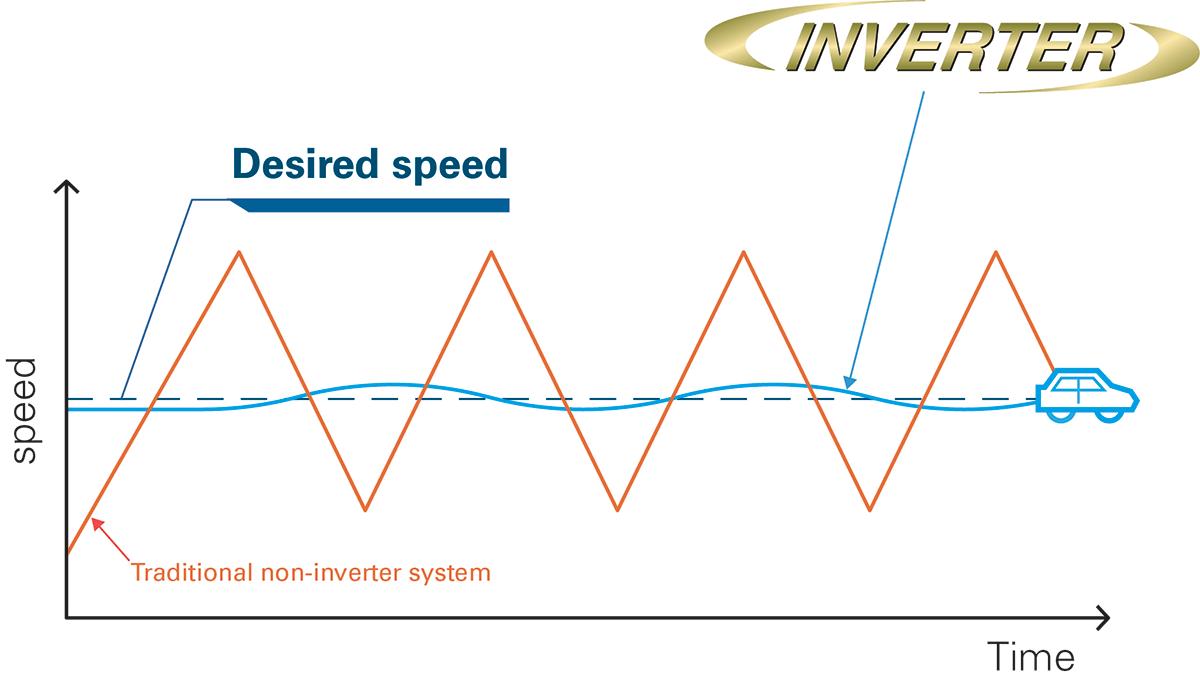 Chart showing benefits of inverter technology